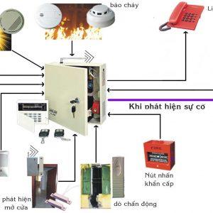 Sơ đồ nguyên lý hoạt động của hệ thống báo cháy