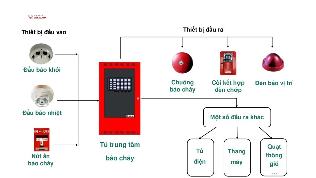 Sơ đồ nguyên lý hệ thống báo cháy thường